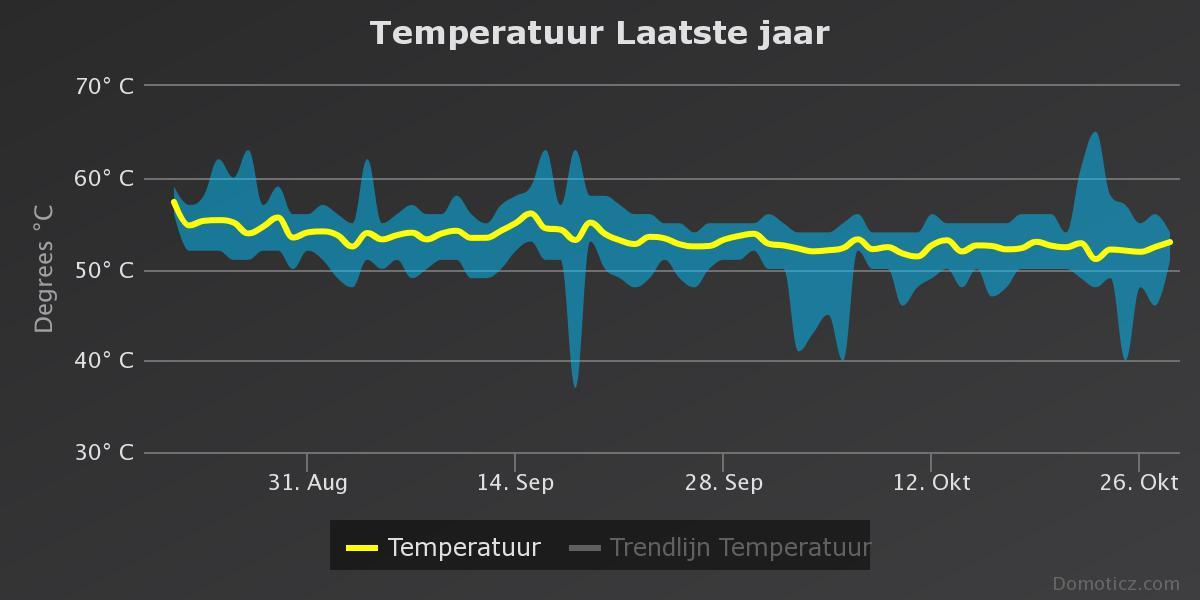 Systeemtemperatuur RPi4B met Domoticz